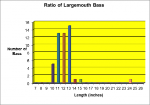 Poor Length Distribution