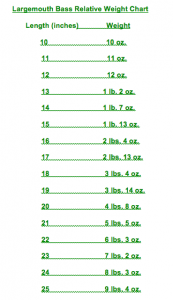 Relative Weight Chart